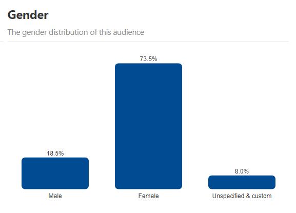 Pinterest Demographics Gender